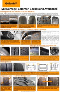 Tyre Damage: Causes and avoidance